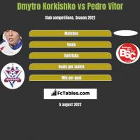 Dmytro Korkishko vs Pedro Vitor h2h player stats