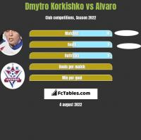 Dmytro Korkishko vs Alvaro h2h player stats