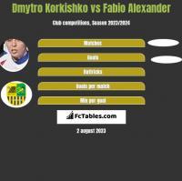 Dmytro Korkishko vs Fabio Alexander h2h player stats