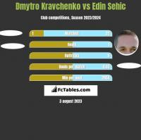 Dmytro Kravchenko vs Edin Sehic h2h player stats