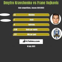 Dmytro Kravchenko vs Frane Vojkovic h2h player stats