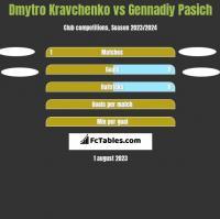 Dmytro Kravchenko vs Gennadiy Pasich h2h player stats