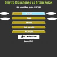 Dmytro Kravchenko vs Artem Kozak h2h player stats