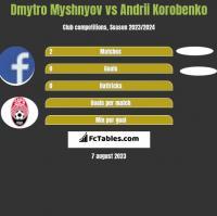 Dmytro Myshnyov vs Andrii Korobenko h2h player stats