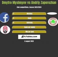 Dmytro Myshnyov vs Andriy Zaporozhan h2h player stats