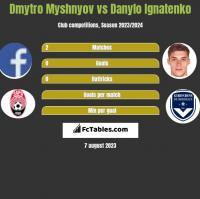Dmytro Myshnyov vs Danylo Ignatenko h2h player stats