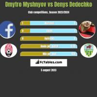 Dmytro Myshnyov vs Denys Dedechko h2h player stats