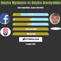 Dmytro Myshnyov vs Dmytro Grechyshkin h2h player stats