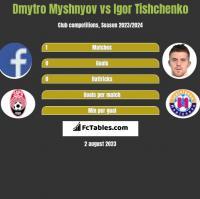 Dmytro Myshnyov vs Igor Tishchenko h2h player stats