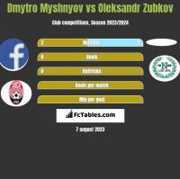 Dmytro Myshnyov vs Oleksandr Zubkov h2h player stats