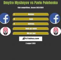 Dmytro Myshnyov vs Pavlo Polehenko h2h player stats