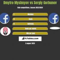 Dmytro Myshnyov vs Sergiy Gorbunov h2h player stats