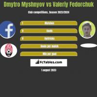 Dmytro Myshnyov vs Valeriy Fedorchuk h2h player stats