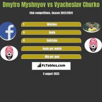 Dmytro Myshnyov vs Vyacheslav Churko h2h player stats