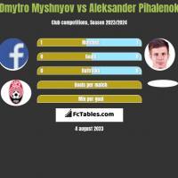 Dmytro Myshnyov vs Aleksander Pihalenok h2h player stats
