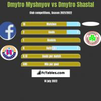 Dmytro Myshnyov vs Dmytro Shastal h2h player stats
