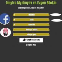 Dmytro Myshnyov vs Evgen Bilokin h2h player stats