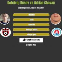 Dobrivoj Rusov vs Adrian Chovan h2h player stats