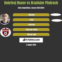 Dobrivoj Rusov vs Branislav Pindroch h2h player stats