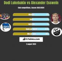 Dodi Lukebakio vs Alexander Esswein h2h player stats