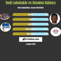 Dodi Lukebakio vs Amadou Haidara h2h player stats