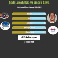 Dodi Lukebakio vs Andre Silva h2h player stats