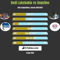 Dodi Lukebakio vs Angelino h2h player stats