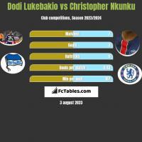 Dodi Lukebakio vs Christopher Nkunku h2h player stats