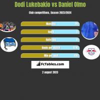 Dodi Lukebakio vs Daniel Olmo h2h player stats