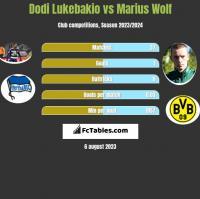 Dodi Lukebakio vs Marius Wolf h2h player stats