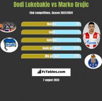Dodi Lukebakio vs Marko Grujic h2h player stats