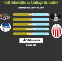 Dodi Lukebakio vs Santiago Ascacibar h2h player stats