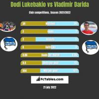 Dodi Lukebakio vs Vladimir Darida h2h player stats
