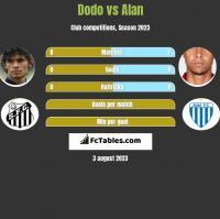 Dodo vs Alan h2h player stats