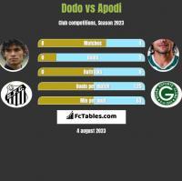 Dodo vs Apodi h2h player stats