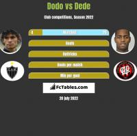 Dodo vs Dede h2h player stats