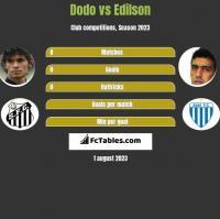 Dodo vs Edilson h2h player stats