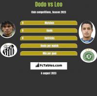 Dodo vs Leo h2h player stats