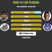 Dodo vs Luis Orejuela h2h player stats