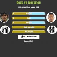 Dodo vs Weverton h2h player stats