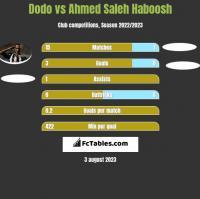 Dodo vs Ahmed Saleh Haboosh h2h player stats
