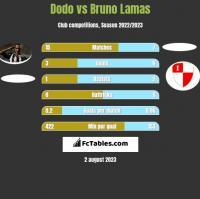 Dodo vs Bruno Lamas h2h player stats