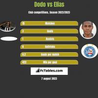 Dodo vs Elias h2h player stats