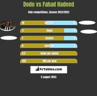 Dodo vs Fahad Hadeed h2h player stats
