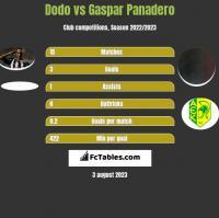 Dodo vs Gaspar Panadero h2h player stats