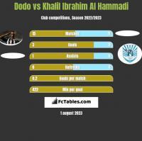 Dodo vs Khalil Ibrahim Al Hammadi h2h player stats