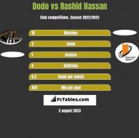 Dodo vs Rashid Hassan h2h player stats