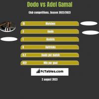 Dodo vs Adel Gamal h2h player stats