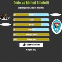 Dodo vs Ahmed Alhefeiti h2h player stats