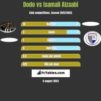 Dodo vs Isamail Alzaabi h2h player stats